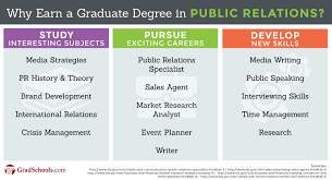 Top Public Relations Degrees Graduate Programs 2019