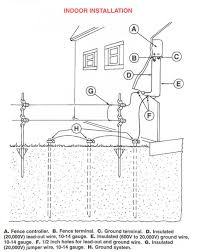 electric fence how to install electric fence for dummies at Electric Fence Wiring Diagram