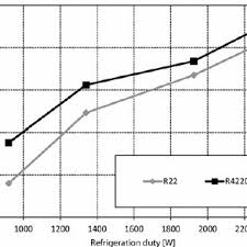 R422d Refrigerant Pt Chart Hvac R22 Charging Chart 407c