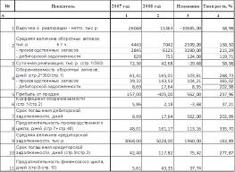Дипломная работа Налогообложение субъектов малого  В 2008 году по сравнению с 2007 годом оборачиваемость оборотных активов ускорилась почти на 11 дней 28 03 и составила 27 86 дня