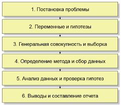 Контрольная работа по социологии вариант бесплатно скачать  Стадии эмпирического процесса<br>