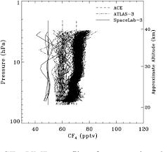 Figure 1 From Long Term Stratospheric Carbon Tetrafluoride