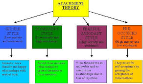 clare s social psych blog page essay attachment theory