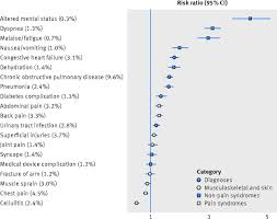 Early Death After Discharge From Emergency Departments Analysis Of