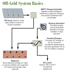 considerations for off grid pv systems home power magazine off grid system basics schematic