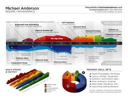 infographic resume maker