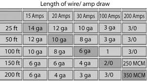 Cable Size Chart Color Code For Residential Wire How To Match Wire Size And