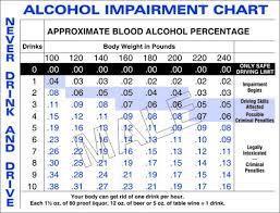 Urine Alcohol Level Chart Blood Alcohol Content In Pennsylvania Applebaum Associates