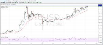 Bitcoin To Dollar Graph Pitaniesug Ga