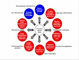 Влияние корпоративного управления на стоимость российских компаний  Влияние корпоративного управления на стоимость российских компаний эмпирический анализ Диссертация