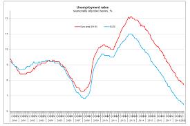 Eurozone Unemployment Lowest Since 2008 And European Union