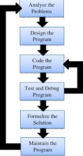 Software Development Life Cycle Sdlc Model The Detail Of