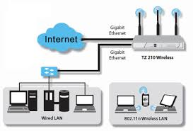 broadband scotland security measures online edge typical small business secured broadband connection showing sonicwall tz 210 wireless enabled appliance managing both wired and wireless networks