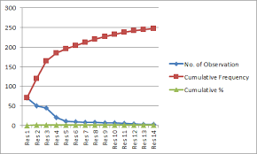 Making Pareto Chart Excel 2010 Pareto Chart And Analysis In Microsoft Excel