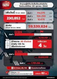 THE STANDARD - จำนวนผู้ได้รับวัคซีนโควิดในประเทศไทย (10 ตุลาคม 2564) .  วันนี้ (10 ตุลาคม) ศูนย์บริหารสถานการณ์โควิด-19 (ศบค.) รายงานจำนวนผู้ได้รับ วัคซีนโควิดประจำวัน รวม 230,852 โดส แบ่งเป็น - เข็มที่ 1 จำนวน 114,075 ราย  - เข็มที่ 2 จำนวน 106,299 ราย ...