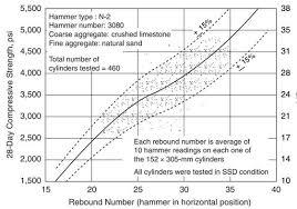 Methodology For Non Destructive Testing Of Rcc Structures