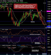 Fxwirepro Usd Cad Double Top Best Serves Bears After