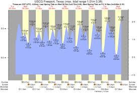 Surfside Tide Times Tide Charts
