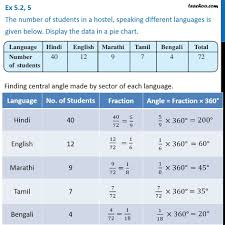 English Speaking Chart Ex 5 2 5 The Number Of Students In A Hostel Speaking