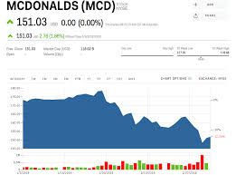 Mcd Stock Quote Best MCD Stock MCDONALDS Stock Price Today Markets Insider