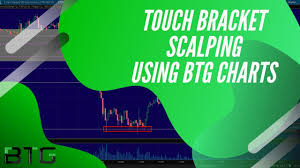 Live Touch Bracket Futures Scalping Using Btg Charts