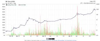 Ask Dr Bitcoin What Happened To The Spot Price Last Night