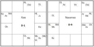 Navamsa Chart Generator Online Horoscope Matching For Marriage With Bonus In Depth