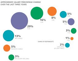 User Interface Design Salary 2016 Design Salary And Tools Survey Oreilly