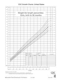 Girls Percentile Chart Fillable Online Msdh State Ms Weight For Length Percentiles