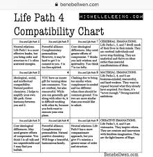 Life Path 4 Number Compatibility Numerology