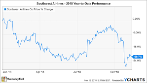 Why Southwest Airlines Is Down 21 In 2018 The Motley Fool