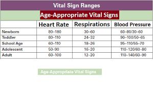 Vital Signs Normal Ranges Medical Estudy