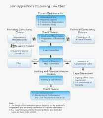 Loan Flow Chart Flow Chart Of Bank Loan Process Png Image