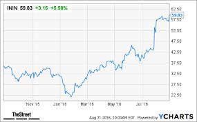 Interactive Intelligence Inin Stock Pops On 1 4 Billion