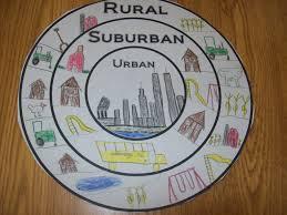 Urban Suburban Rural Rural Urban Suburban Mrs Williams Blog