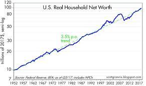 Net Worth By Age Chart Household Net Worth Hits 100 Trillion Seeking Alpha