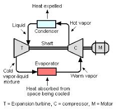 turboexpander refrigeration system edit figure 4 schematic