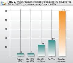 Курсовая работа Бюджет субъекта РФ проблемы формирования и  Фактическая сбалансированность бюджетов РФ за 2007 г количество субъектов РФ