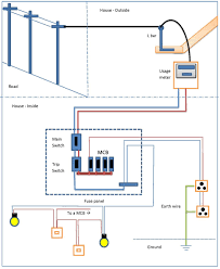 diagrams diagram basic home wiring diagram free basic house home wiring diagram pdf diagram basic diagrams diagram basic home electrical wiring diagrams file namehold diagram basic