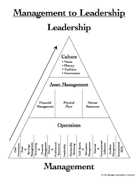 cmaa management to leadership model