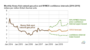 Natural Gas Price Chart 2014 Monthly Henry Hub Natural Gas Price And Nymex Confidence