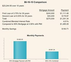 Save The Cost Of Mortgage Insurance Pmi When Buying A Home
