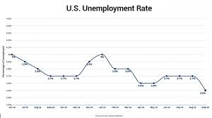 Unemployment Chart By Year Stocks Gain Steam On Fed Chair Powells Comments And 50 Year