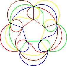 venn diagrams for  sets   cartesian product    symetric  venn from journal of combinatronics