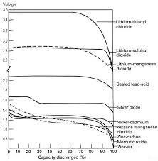 Watch Battery Comparison Chart Faqs About Watch Batteries Watchbatteries Usa Com