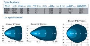 rigid industries dually d2 led light set white amber accessories Rigid Light Mounts Rigid D2 Light Wire Diagram #40