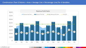 Revenue Chart Template Annual Revenue To Profit Ratio Combination Chart Template