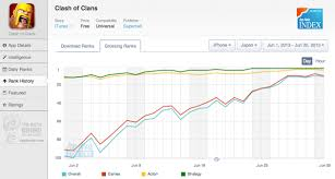Gamasutra Clash Of Clans Big Japanese Boost In Graphs
