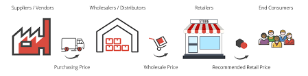 The Ultimate Wholesale Pricing Strategy Erplain Blog
