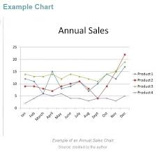 Sales Tracking Chart Add Sales Tracking In Your Business Plan The Online